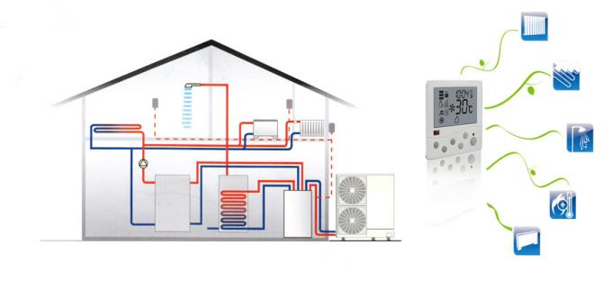 High COP heating and cooling air to water heat Pump