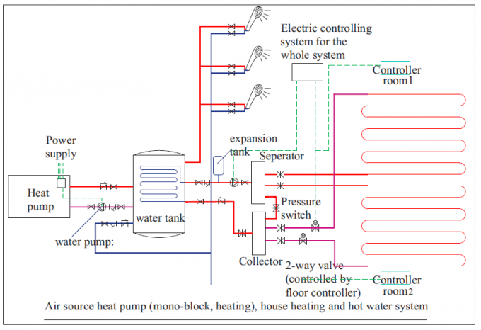 heating+ hot water solution